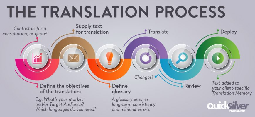 The Translation Process