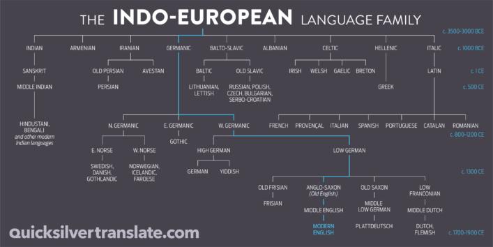 Famous etymologists
